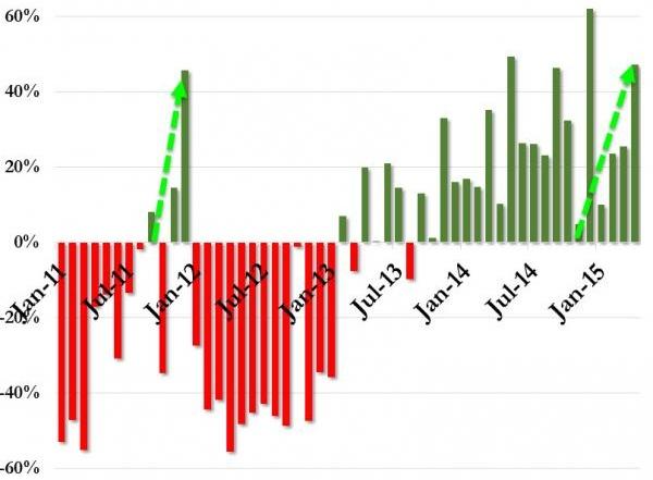 Autoabsatz in Griechenland: Immer, wenn die Krise sich zuspitzt neue Rekordhöhen im Verkauf von Autos und anderen Luxusartikeln. Statt Reformen finanziert Europa die Kapitalflucht.