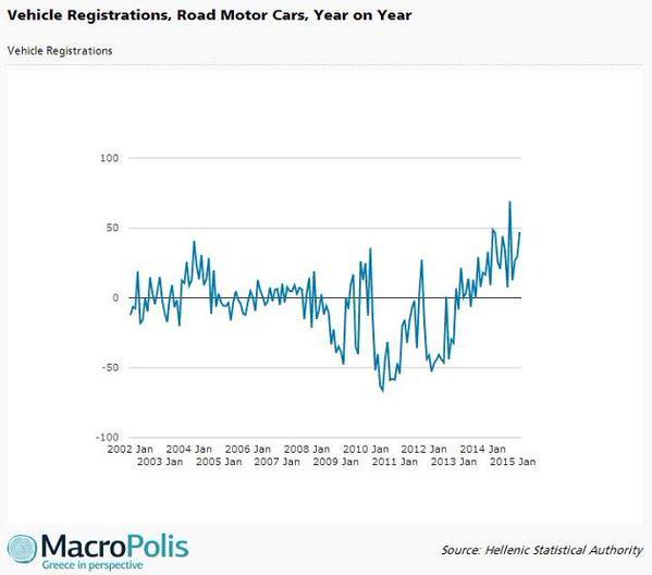 Autozulassung in Griechenland im Langfris-Vergleich: Rekordhöhe in der Krise