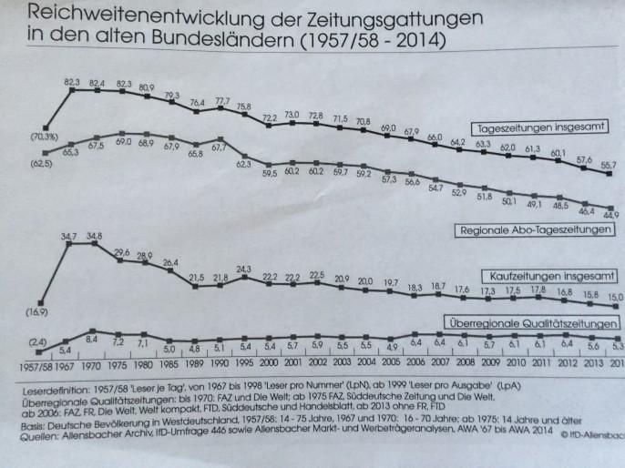 Es geht schon lange bergab: Reichweiten von Tageszeitungen. Quelle: Kepplinger