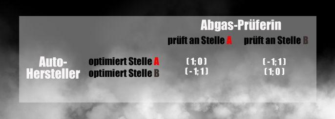 Abgaspruefer_Autohersteller