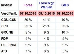 Umfragen_10_10_2015