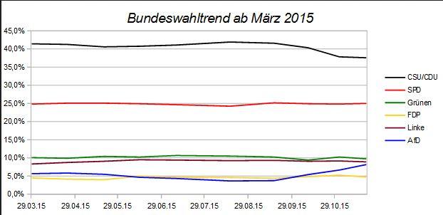 Bundeswahltrend