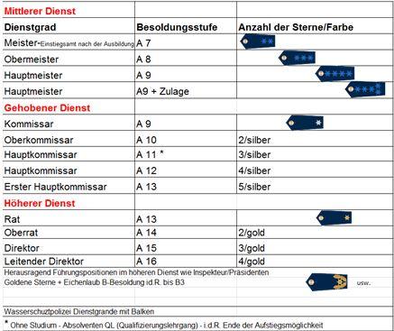 zum vergleich b2b3 ist ein brgermeister einer stadtgemeinde ab 1000015000 einwohner und die prsidenten der neuen prsidien in baden wrttemberg nach - Bewerbung Polizei Baden Wurttemberg