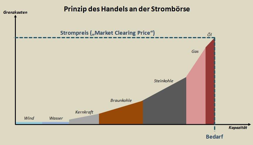 Stromboerse1