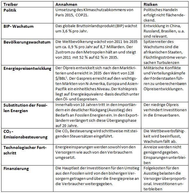 Treiber_Tabelle