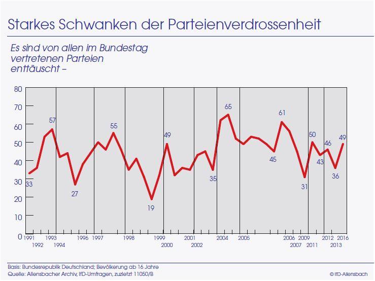 Parteienverdrossenheit_Allensbach