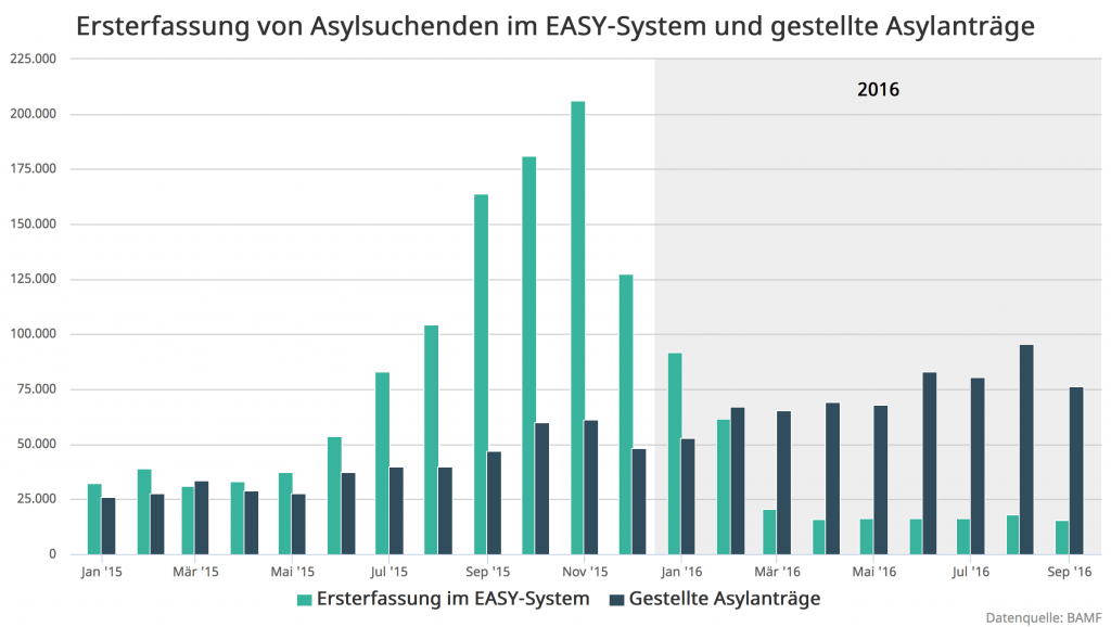 1-bamf-easy-und-antraege-2016-09