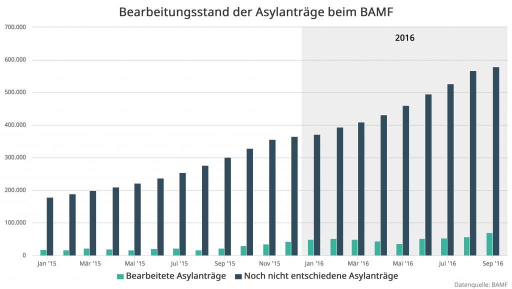 2-bamf-bearbeitungsstand-2016-09