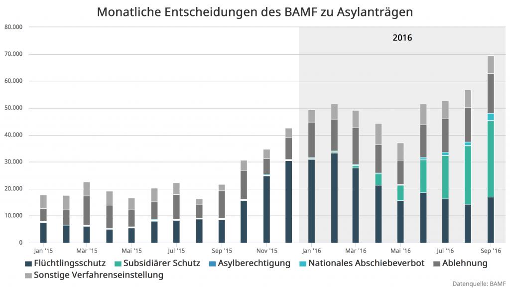 3-bamf-entscheidungen-2016-09