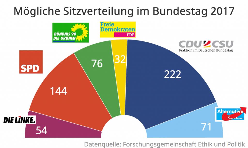BUND-Sitzverteilung_201611