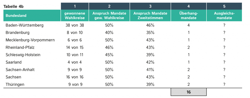 tabelle4b