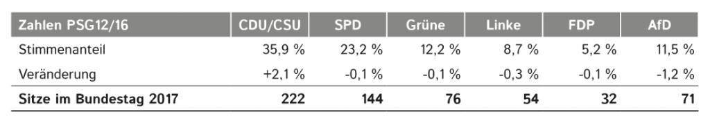 Tabelle_Stimmenanteile_201611