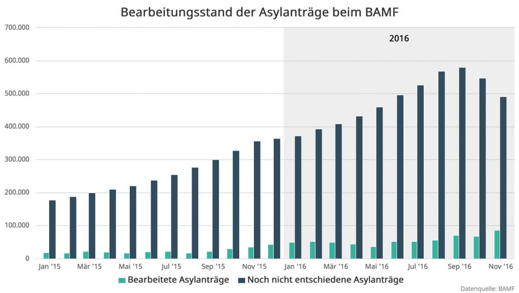 1-BAMF-Bearbeitungsstand-2016-11