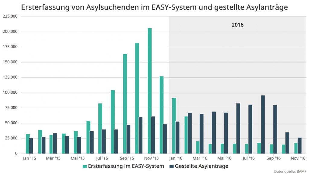 2-BAMF-Easy-und-Antraege-2016-11