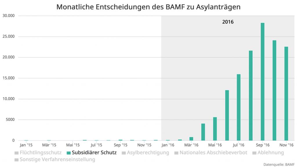4-BAMF-Entscheidungen-2016-11_Zoom-Subs-Schutz
