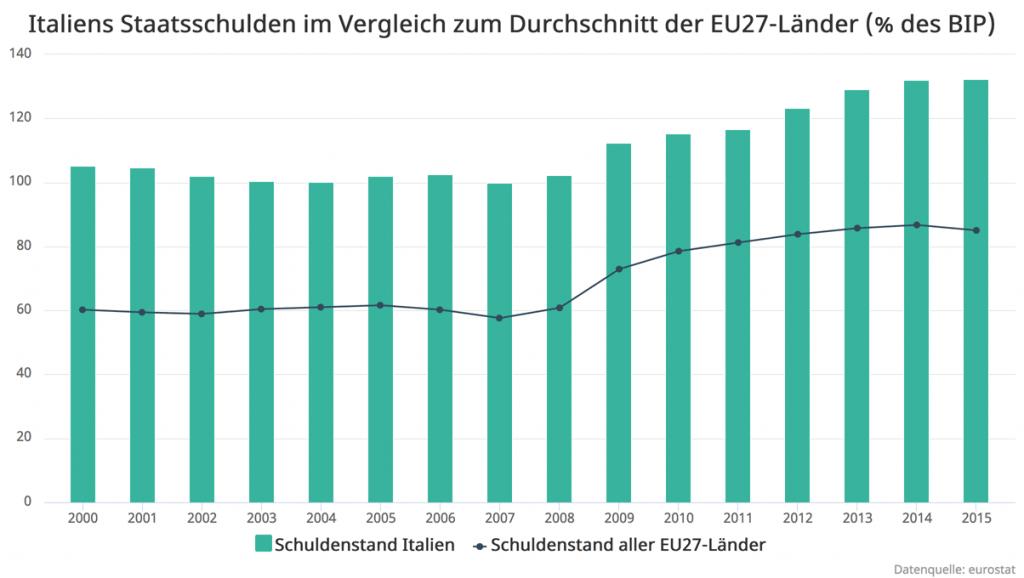italien_staatsschulden