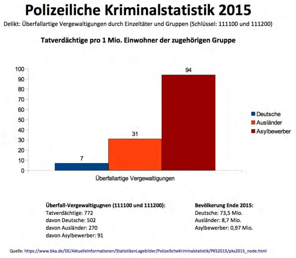 Statistik Kriminalität Flüchtlinge