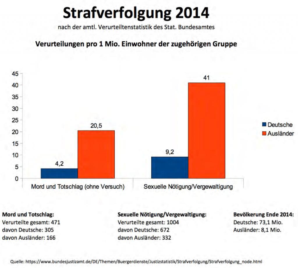 Kriminalstatistik Deutschland Ausländer