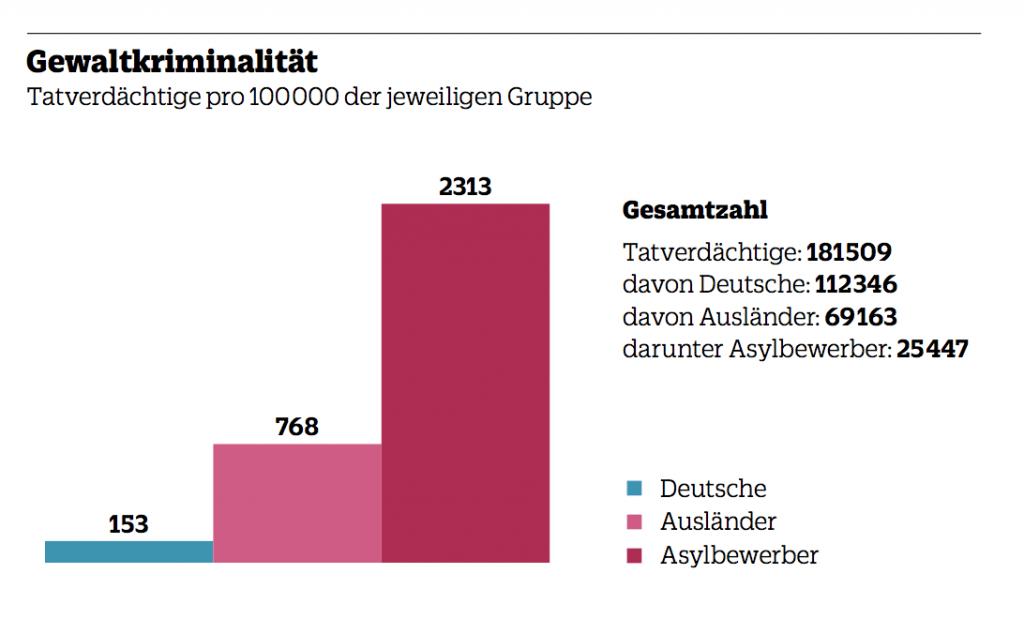 Ausländerkriminalität Deutschland