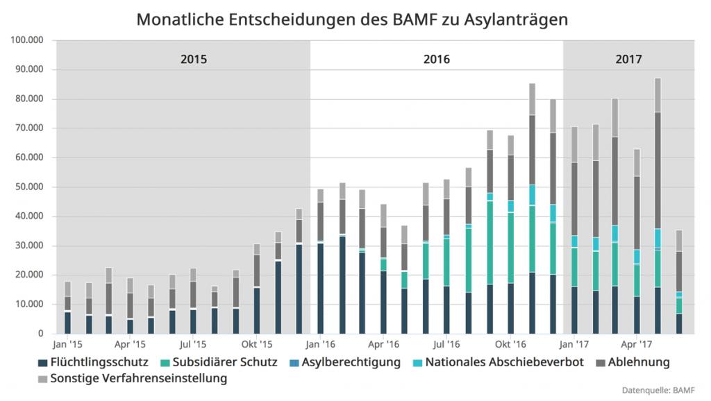 Zweieinhalb Jahre Migration – Status in Deutschland Mitte 2017