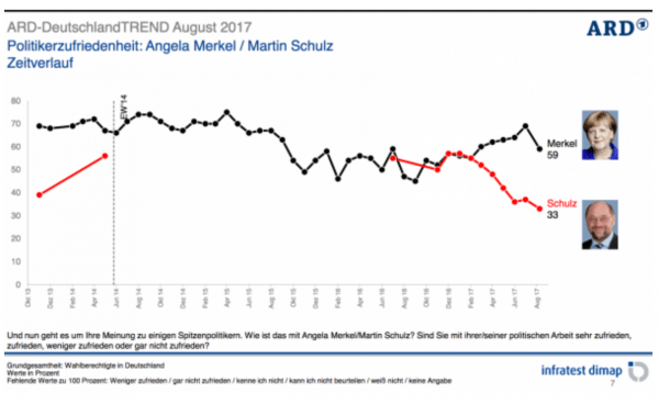 Infratest: Merkel verliert an Beliebtheit - Schulz erreicht Tiefstwert