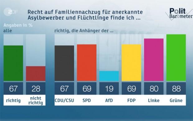 ZDF verdreht Fakten zum Familiennachzug
