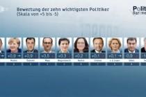 ZDF-FakeNews oder von der Wichtigkeit der Beliebtheit bei Umfragen