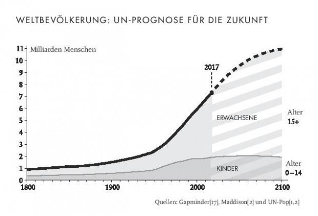 gegenteil von exponentiell