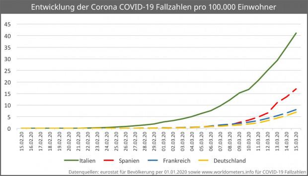 Bibione Corona Fälle